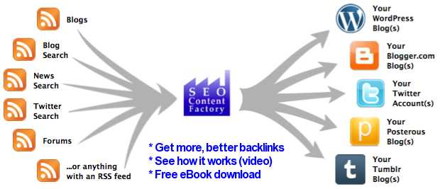 SEO Content Factory